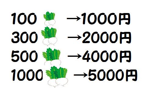ベルメゾン クーポン 5000円 4000円 2000円 1000円