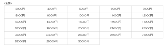 ベルメゾンギフトカード、いくら、値段、価格、